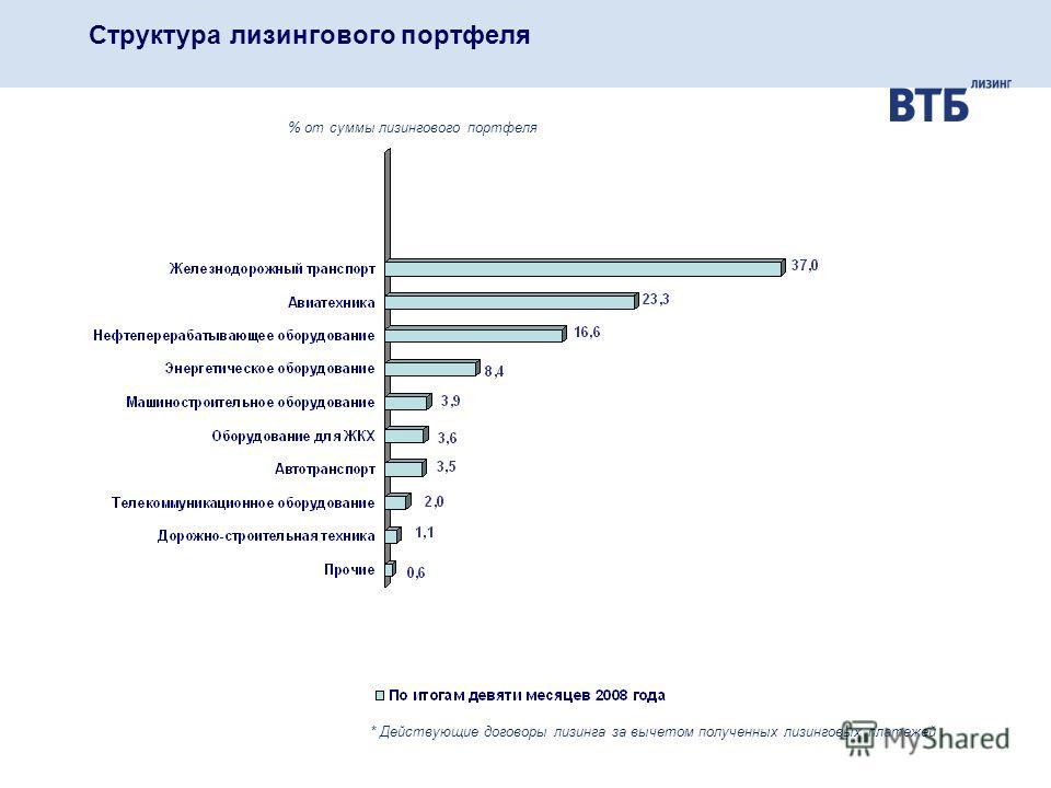 Структура лизингового портфеля % от суммы лизингового портфеля * Действующие договоры лизинга за вычетом полученных лизинговых платежей