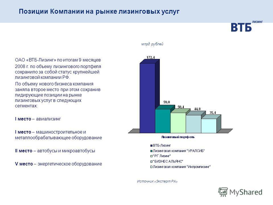 Позиции Компании на рынке лизинговых услуг ОАО «ВТБ-Лизинг» по итогам 9 месяцев 2008 г. по объему лизингового портфеля сохранило за собой статус крупнейшей лизинговой компании РФ. По объему нового бизнеса компания заняла второе место при этом сохрани