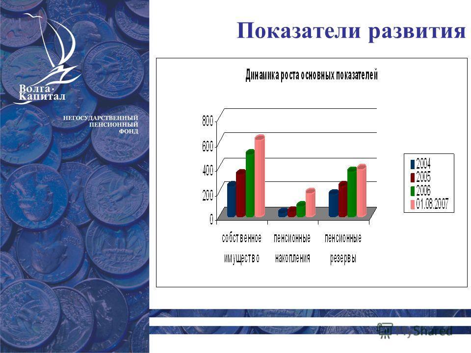 Показатели развития