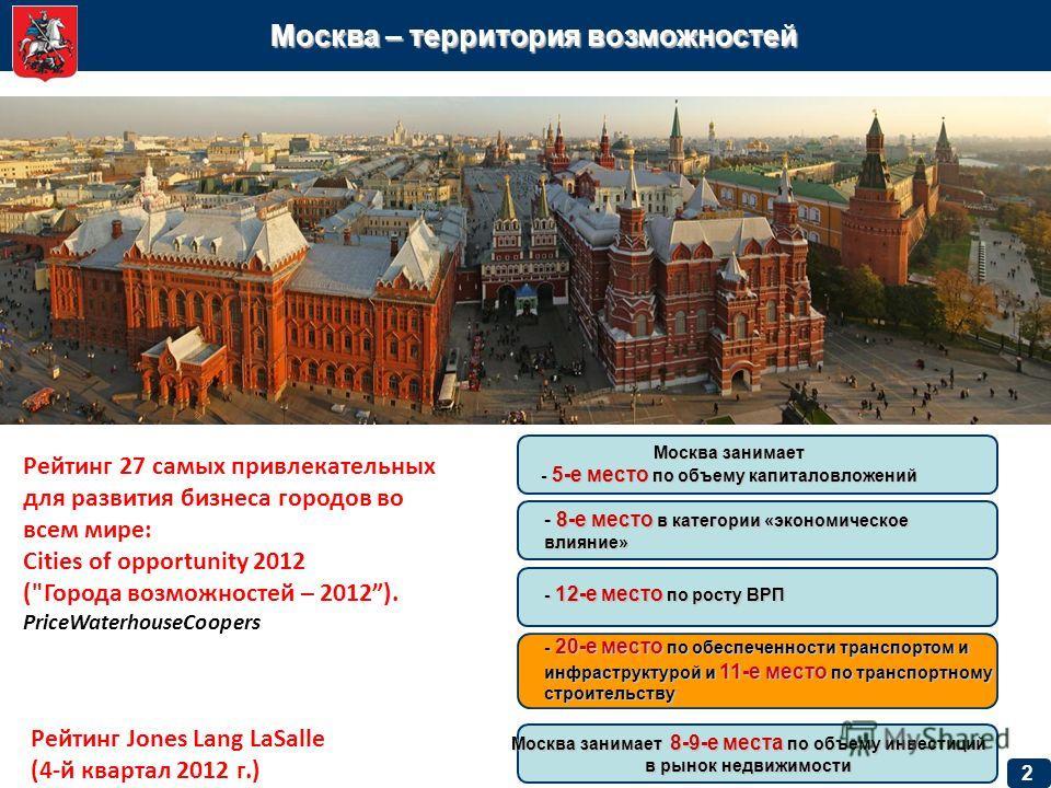 Москва – территория возможностей 2 Рейтинг 27 самых привлекательных для развития бизнеса городов во всем мире: Cities of opportunity 2012 (
