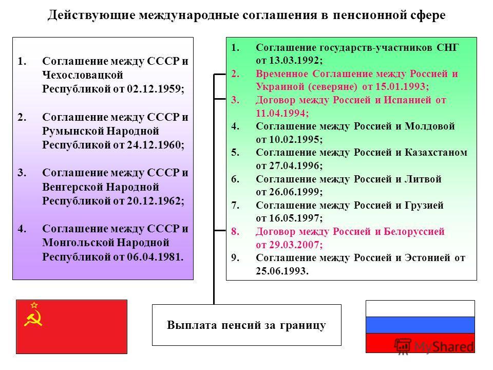 Размер минимальной пенсии в г москва