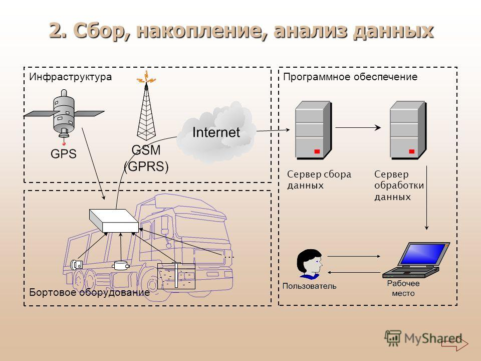 Бортовое оборудование 2. Сбор, накопление, анализ данных Инфраструктура … Программное обеспечение Сервер сбора данных Сервер обработки данных