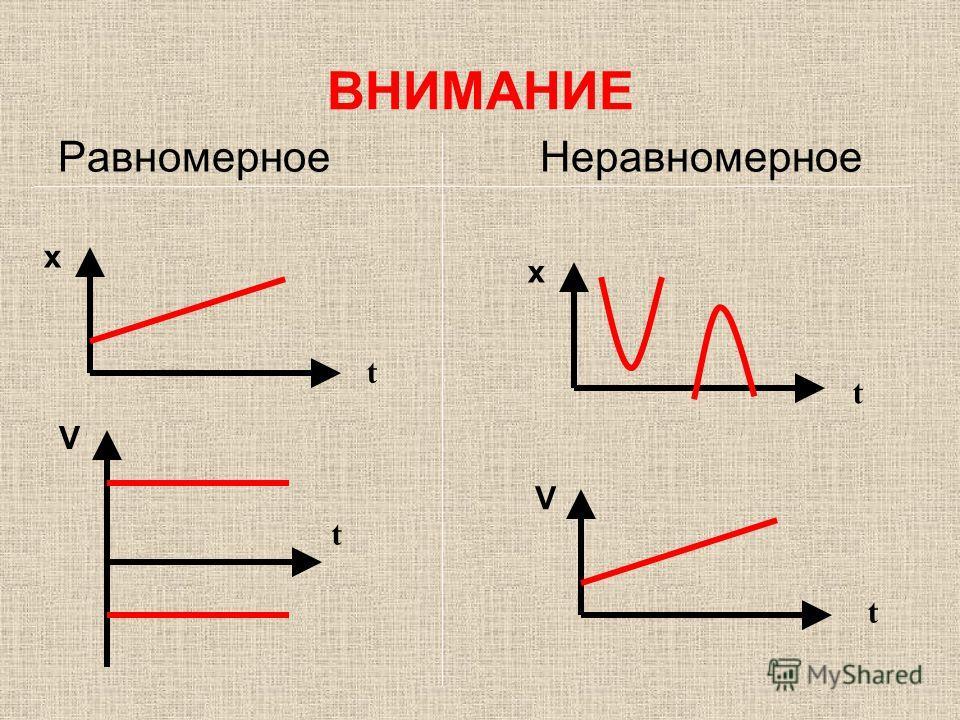 ВНИМАНИЕ Равномерное Неравномерное x t t V x t V t