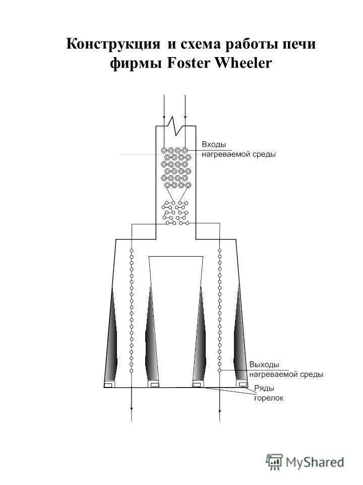 Конструкция и схема работы печи фирмы Foster Wheeler