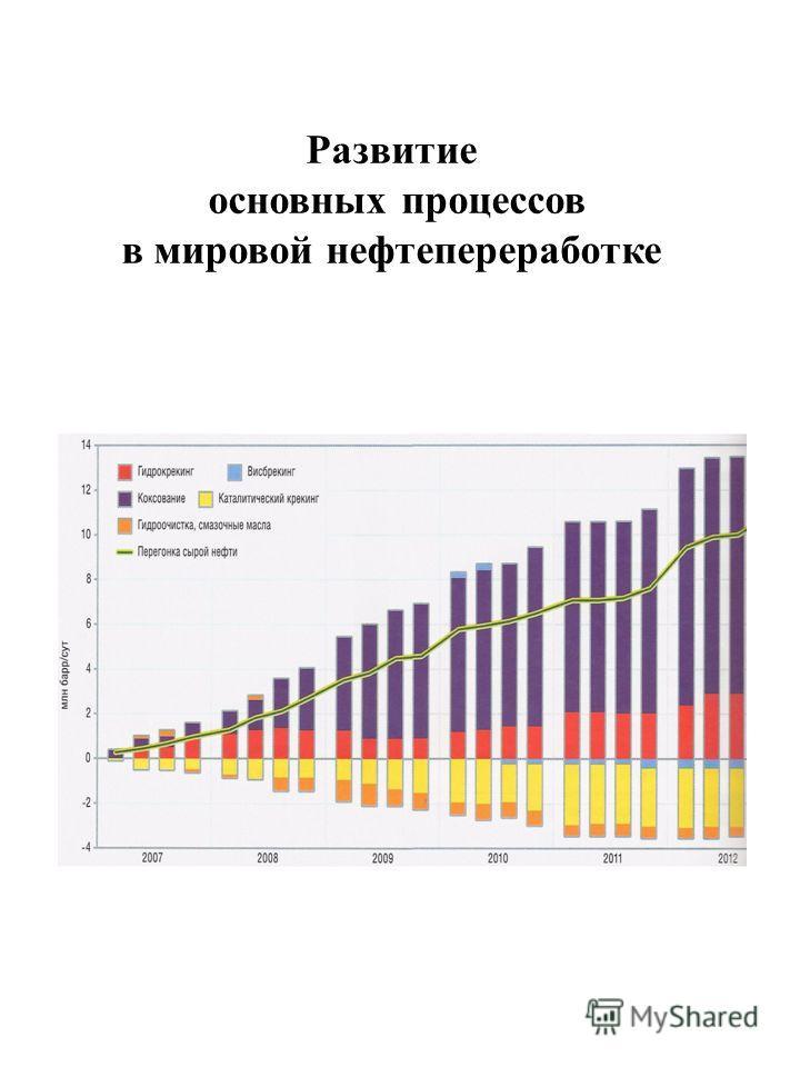 Развитие основных процессов в мировой нефтепереработке