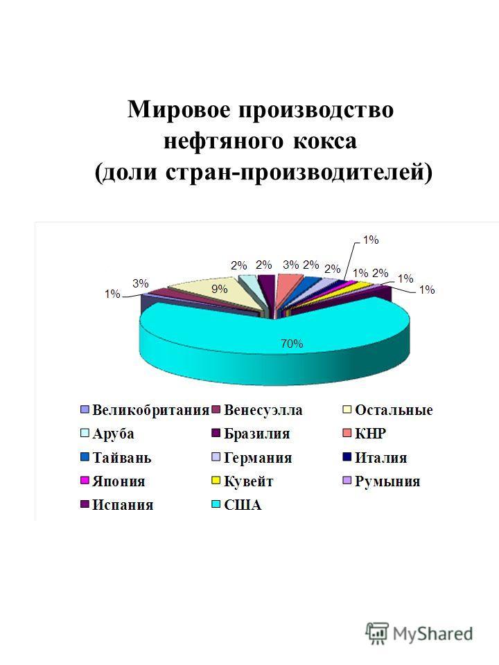 Мировое производство нефтяного кокса (доли стран-производителей)