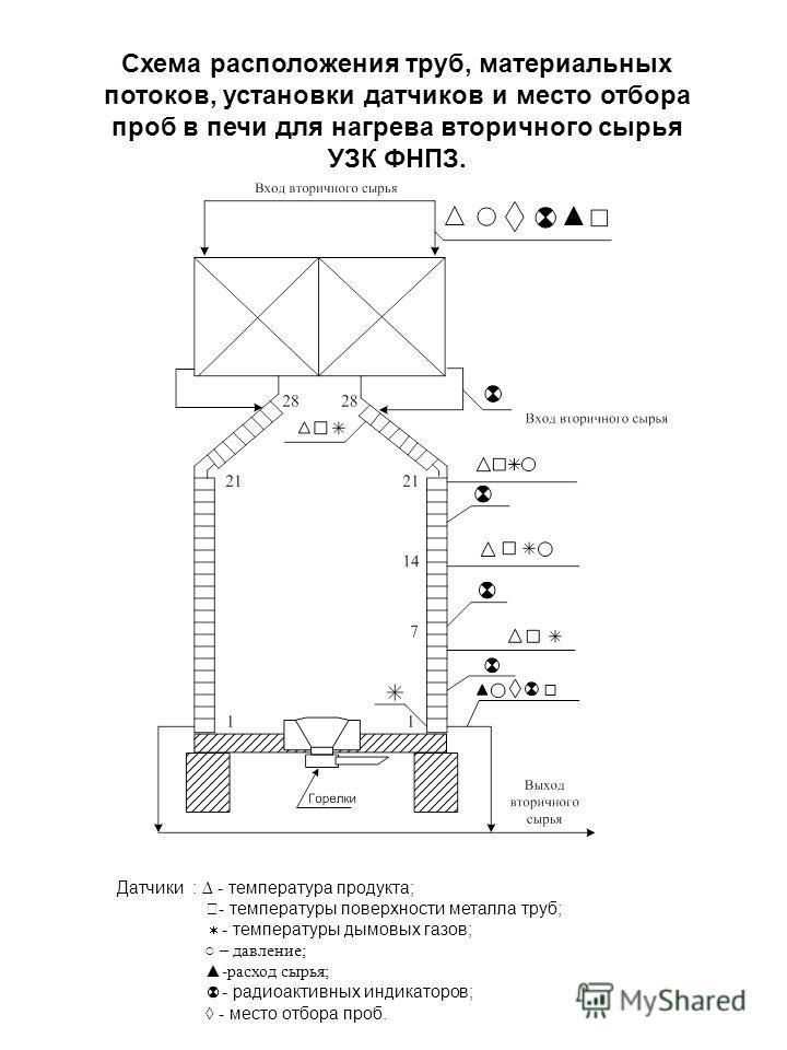 Схема расположения труб, материальных потоков, установки датчиков и место отбора проб в печи для нагрева вторичного сырья УЗК ФНПЗ. Датчики : - температура продукта; - температуры поверхности металла труб; - температуры дымовых газов; – давление; -ра