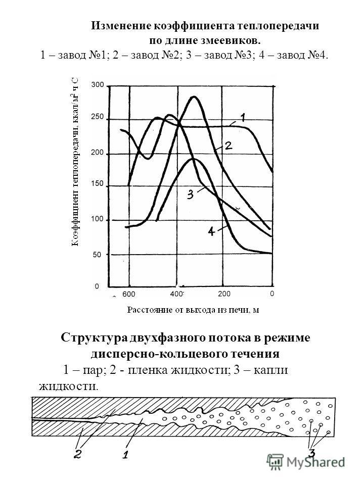 Изменение коэффициента теплопередачи по длине змеевиков. 1 – завод 1; 2 – завод 2; 3 – завод 3; 4 – завод 4. Структура двухфазного потока в режиме дисперсно-кольцевого течения 1 – пар; 2 - пленка жидкости; 3 – капли жидкости.