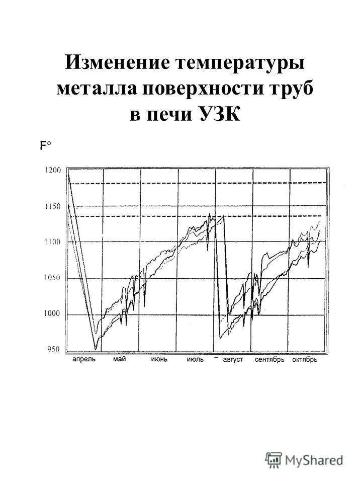 Изменение температуры металла поверхности труб в печи УЗК