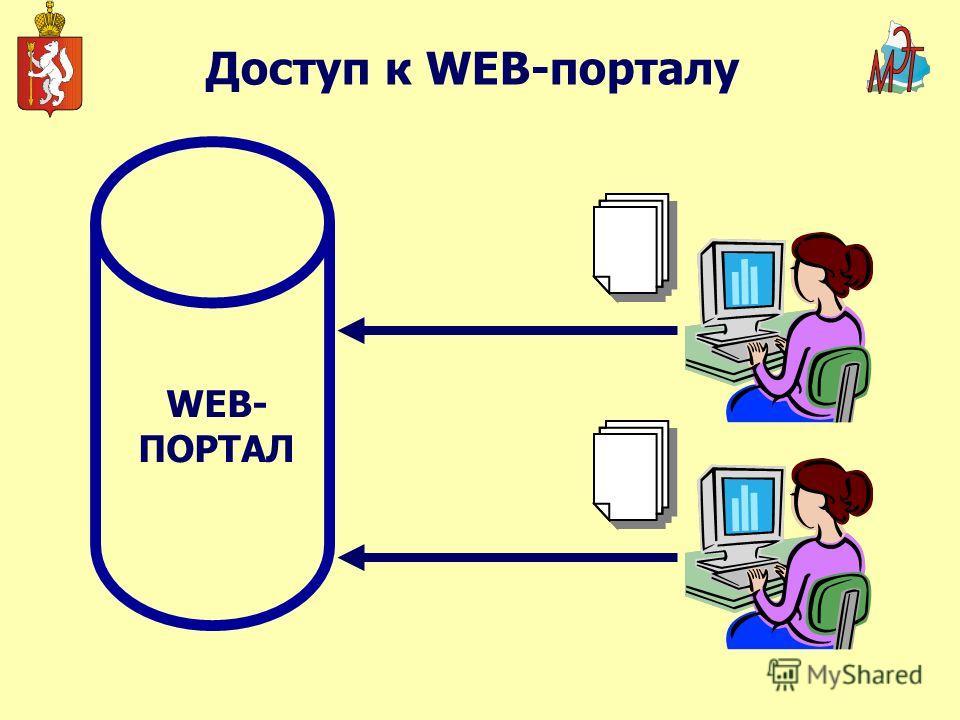 Доступ к WEB-порталу WEB- ПОРТАЛ