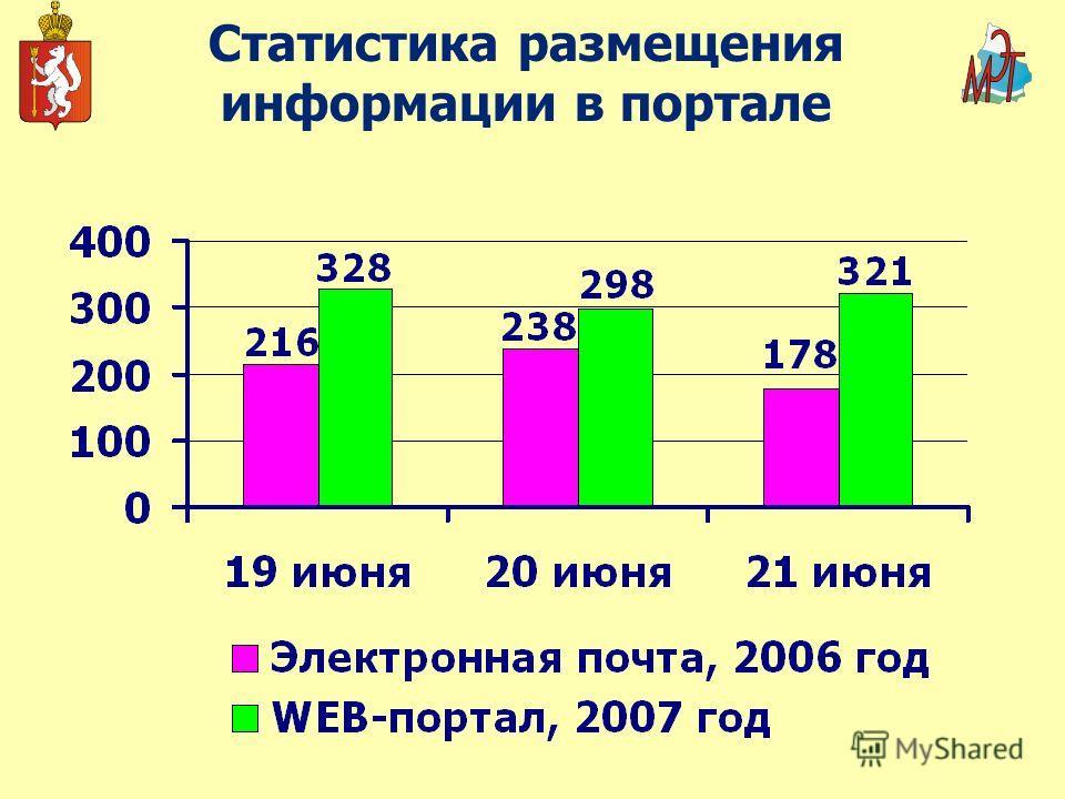 Статистика размещения информации в портале