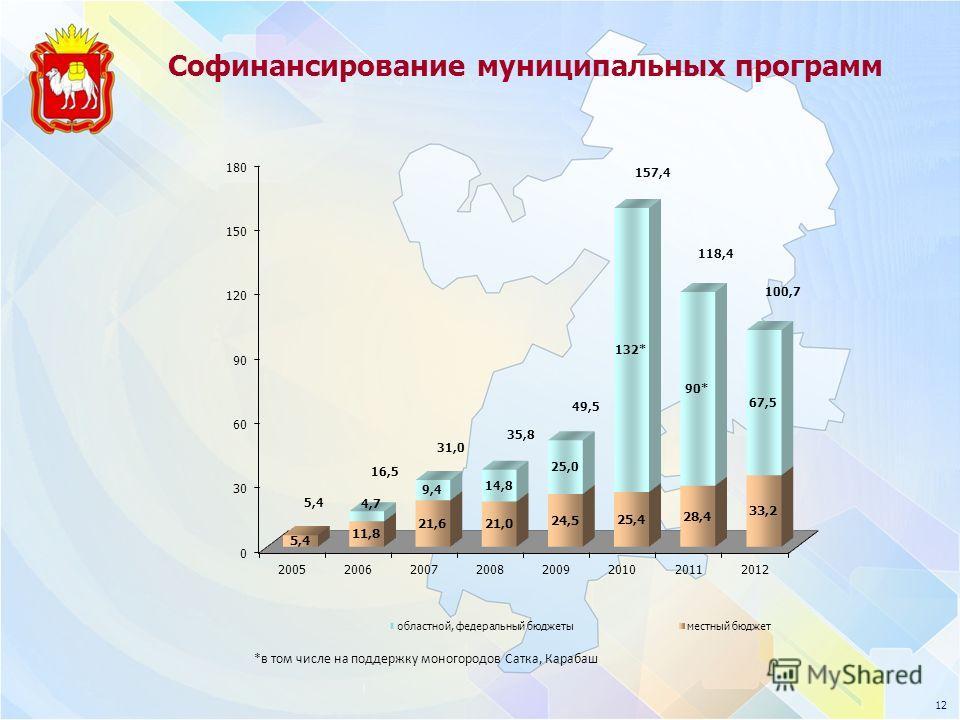 Софинансирование муниципальных программ 12