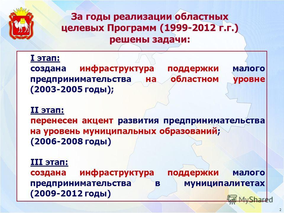 За годы реализации областных целевых Программ (1999-2012 г.г.) решены задачи: I этап: создана инфраструктура поддержки малого предпринимательства на областном уровне (2003-2005 годы); II этап: перенесен акцент развития предпринимательства на уровень
