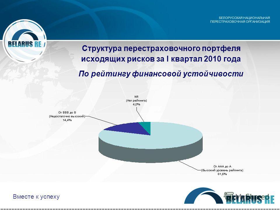 Структура перестраховочного портфеля исходящих рисков за I квартал 2010 года По рейтингу финансовой устойчивости БЕЛОРУССКАЯ НАЦИОНАЛЬНАЯ ПЕРЕСТРАХОВОЧНАЯ ОРГАНИЗАЦИЯ Вместе к успеху