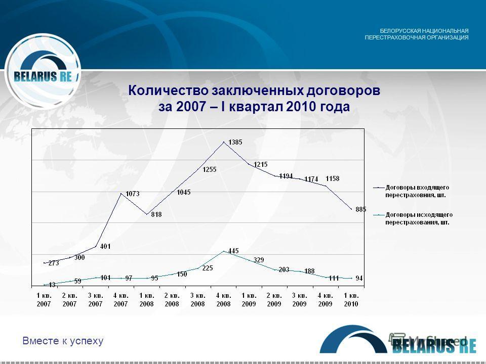 Количество заключенных договоров за 2007 – I квартал 2010 года БЕЛОРУССКАЯ НАЦИОНАЛЬНАЯ ПЕРЕСТРАХОВОЧНАЯ ОРГАНИЗАЦИЯ Вместе к успеху