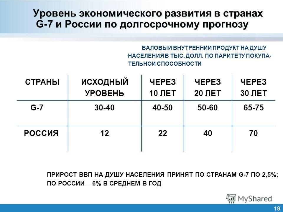 19 Уровень экономического развития в странах G-7 и России по долгосрочному прогнозу ВАЛОВЫЙ ВНУТРЕННИЙ ПРОДУКТ НА ДУШУ НАСЕЛЕНИЯ В ТЫС. ДОЛЛ. ПО ПАРИТЕТУ ПОКУПА- ТЕЛЬНОЙ СПОСОБНОСТИ СТРАНЫ ИСХОДНЫЙ УРОВЕНЬ ЧЕРЕЗ 10 ЛЕТ ЧЕРЕЗ 20 ЛЕТ ЧЕРЕЗ 30 ЛЕТ G-730