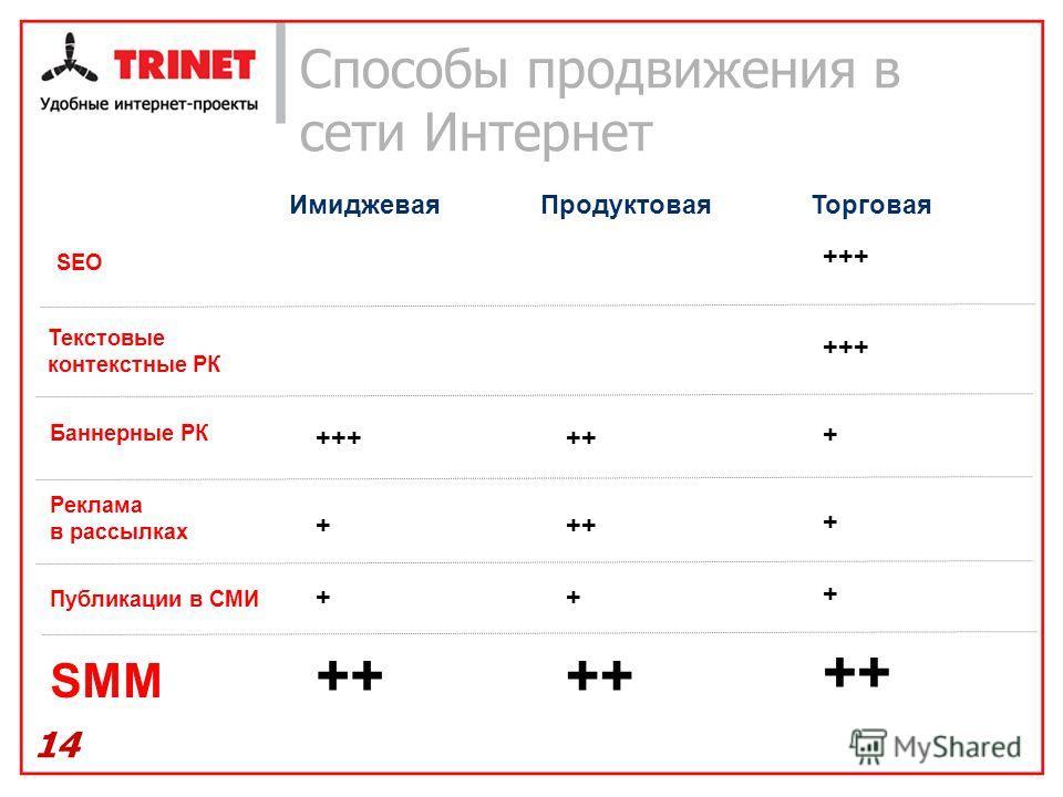 Способы продвижения в сети Интернет 14 ИмиджеваяПродуктоваяТорговая Баннерные РК Текстовые контекстные РК SEO Публикации в СМИ Реклама в рассылках +++++ + + + ++ + +++ SMM +++