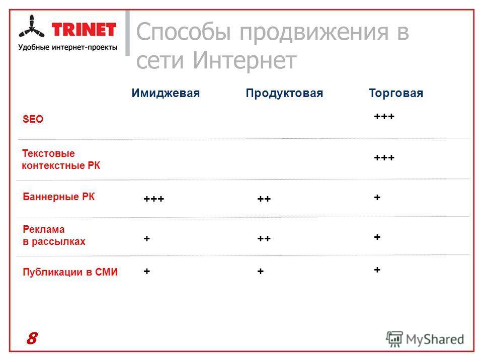 Способы продвижения в сети Интернет 8 ИмиджеваяПродуктоваяТорговая Баннерные РК Текстовые контекстные РК SEO Публикации в СМИ Реклама в рассылках +++++ + + + ++ + +++