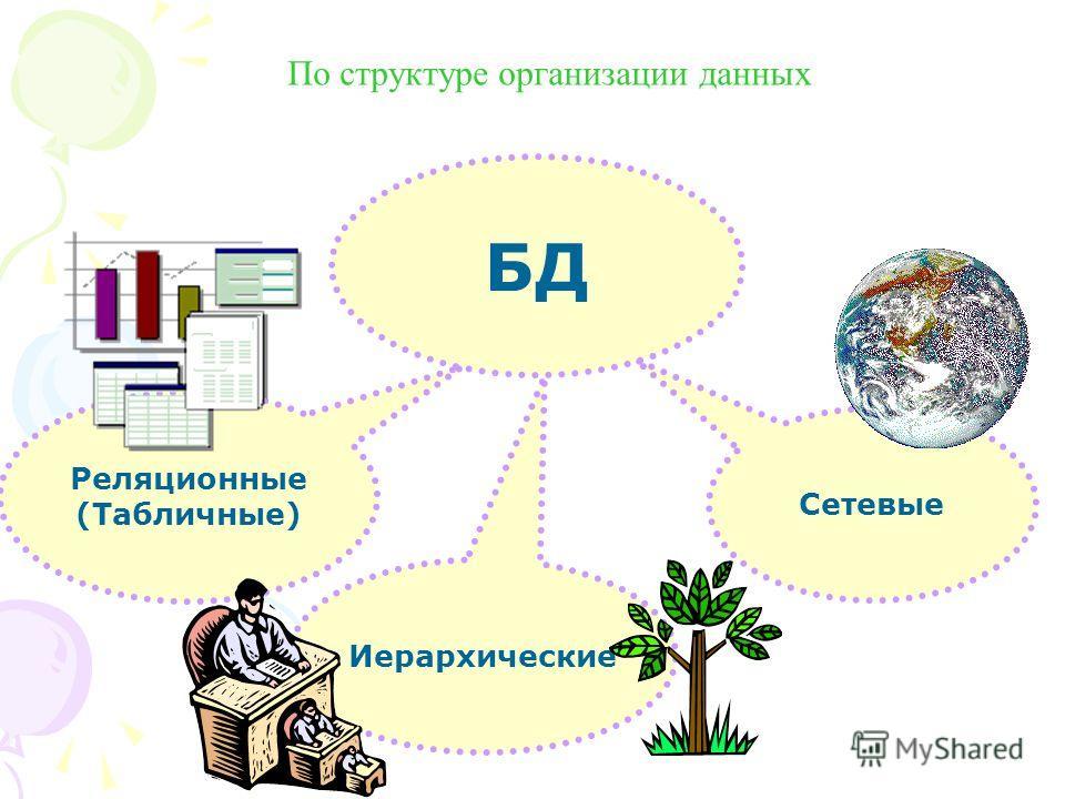 БД Реляционные (Табличные) Сетевые По структуре организации данных Иерархические