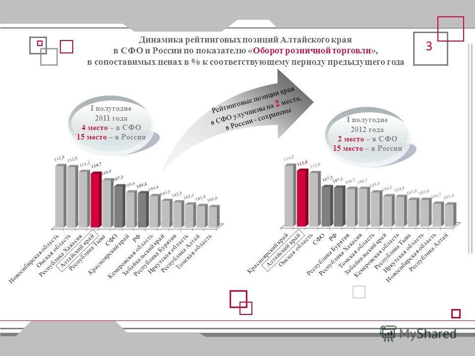 Динамика рейтинговых позиций Алтайского края в СФО и России по показателю «Сводный индекс промышленного производства», в % к соответствующему периоду предыдущего года I полугодие 2011 года 7 место – в СФО 45 место – в России I полугодие 2012 года 2 м