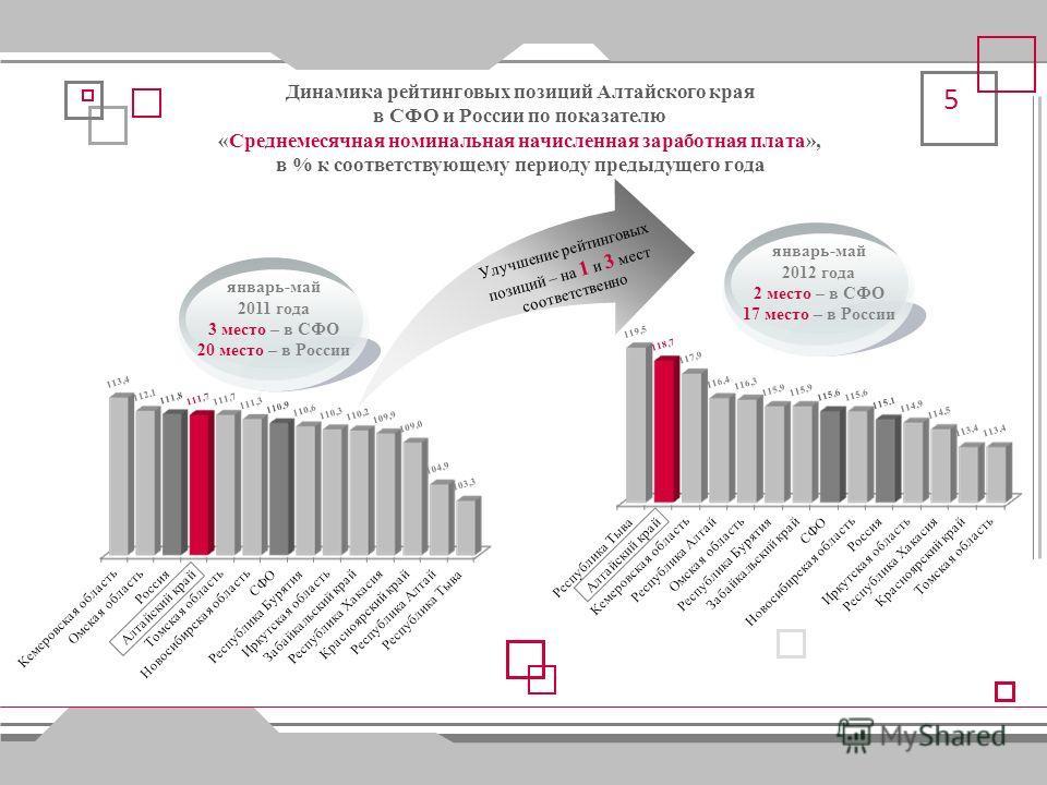 4 Динамика рейтинговых позиций Алтайского края в СФО и России по показателю «Оборот розничной торговли непродовольственными товарами», в сопоставимых ценах в % к соответствующему периоду предыдущего года I полугодие 2011 года 4 место – в СФО 29 место