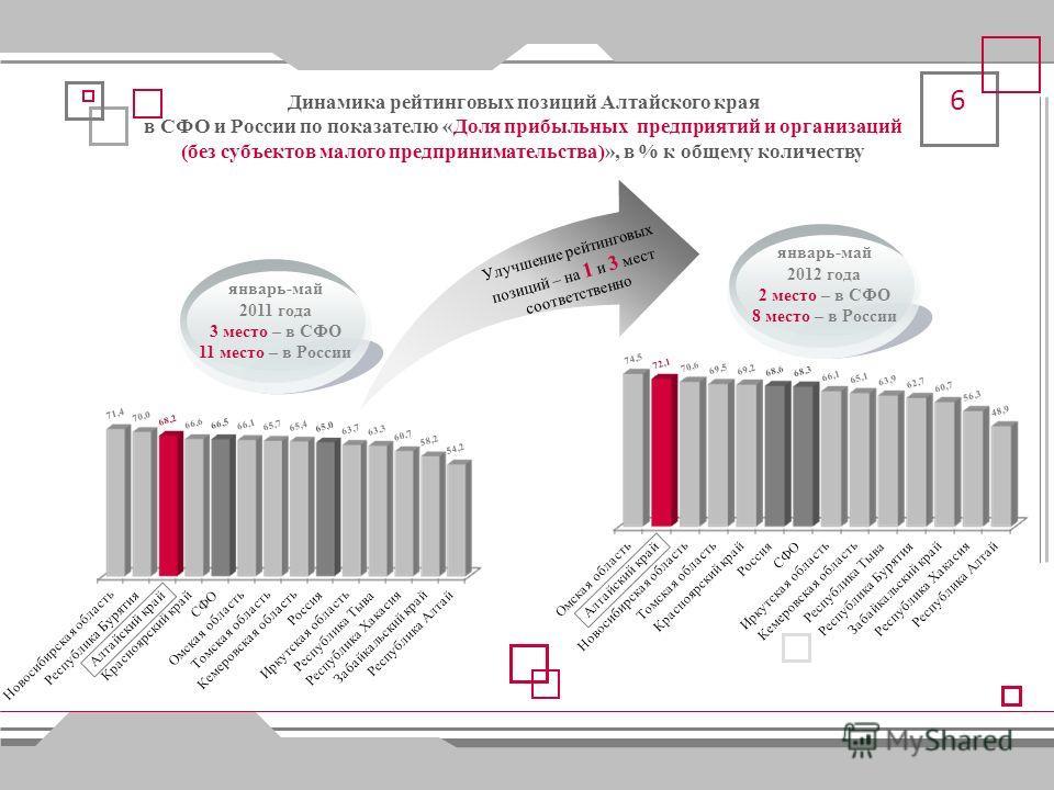 Динамика рейтинговых позиций Алтайского края в СФО и России по показателю «Среднемесячная номинальная начисленная заработная плата», в % к соответствующему периоду предыдущего года январь-май 2011 года 3 место – в СФО 20 место – в России январь-май 2