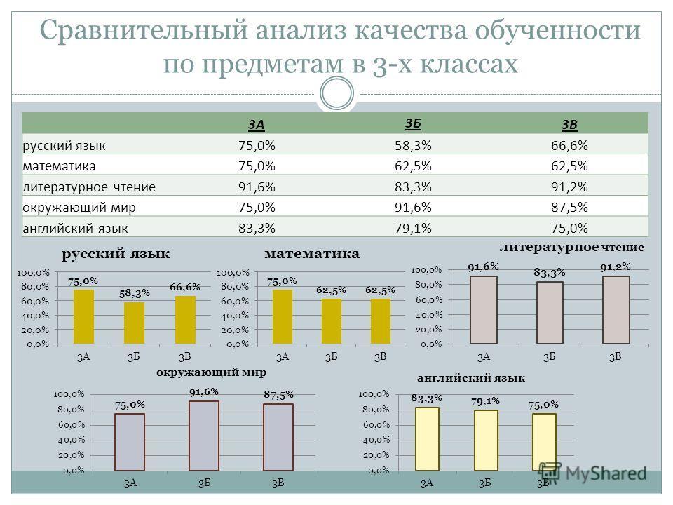 Сравнительный анализ качества обученности по предметам в 3-х классах 3А 3Б 3В русский язык75,0%58,3%66,6% математика75,0%62,5% литературное чтение91,6%83,3%91,2% окружающий мир75,0%91,6%87,5% английский язык83,3%79,1%75,0%