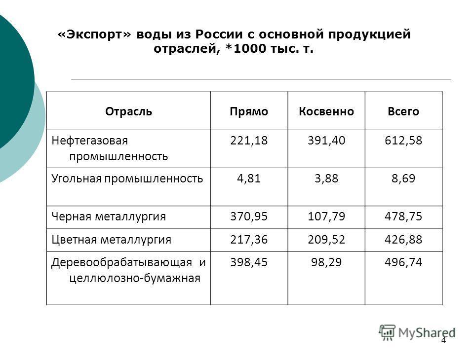 4 «Экспорт» воды из России с основной продукцией отраслей, *1000 тыс. т. ОтрасльПрямоКосвенноВсего Нефтегазовая промышленность 221,18391,40612,58 Угольная промышленность4,813,888,69 Черная металлургия370,95107,79478,75 Цветная металлургия217,36209,52