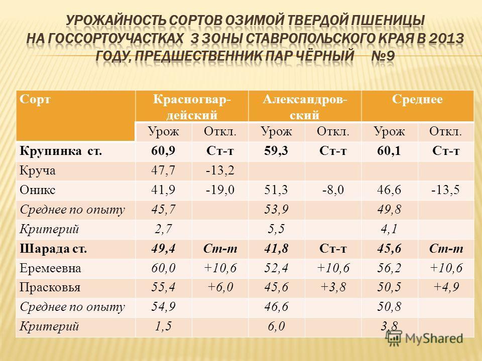 СортКрасногвар- дейский Александров- ский Среднее УрожОткл.УрожОткл.УрожОткл. Крупинка ст.60,9Ст-т59,3Ст-т60,1Ст-т Круча47,7-13,2 Оникс41,9-19,051,3-8,046,6-13,5 Среднее по опыту45,753,949,8 Критерий2,75,54,1 Шарада ст.49,4Ст-т41,8Ст-т45,6Ст-т Еремее