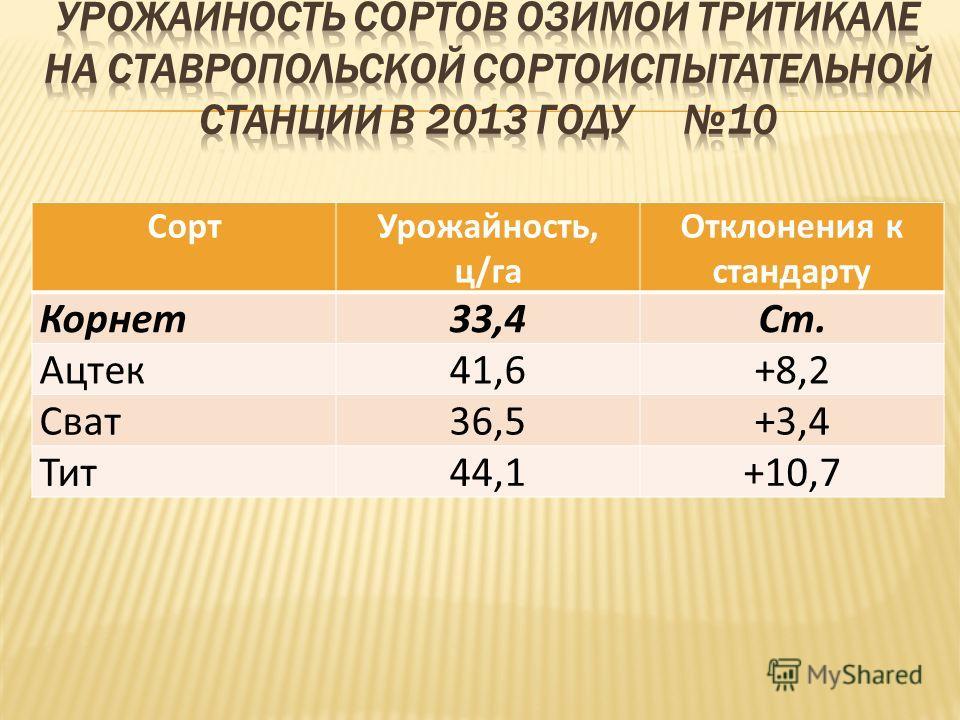 СортУрожайность, ц/га Отклонения к стандарту Корнет33,4Ст. Ацтек41,6+8,2 Сват36,5+3,4 Тит44,1+10,7