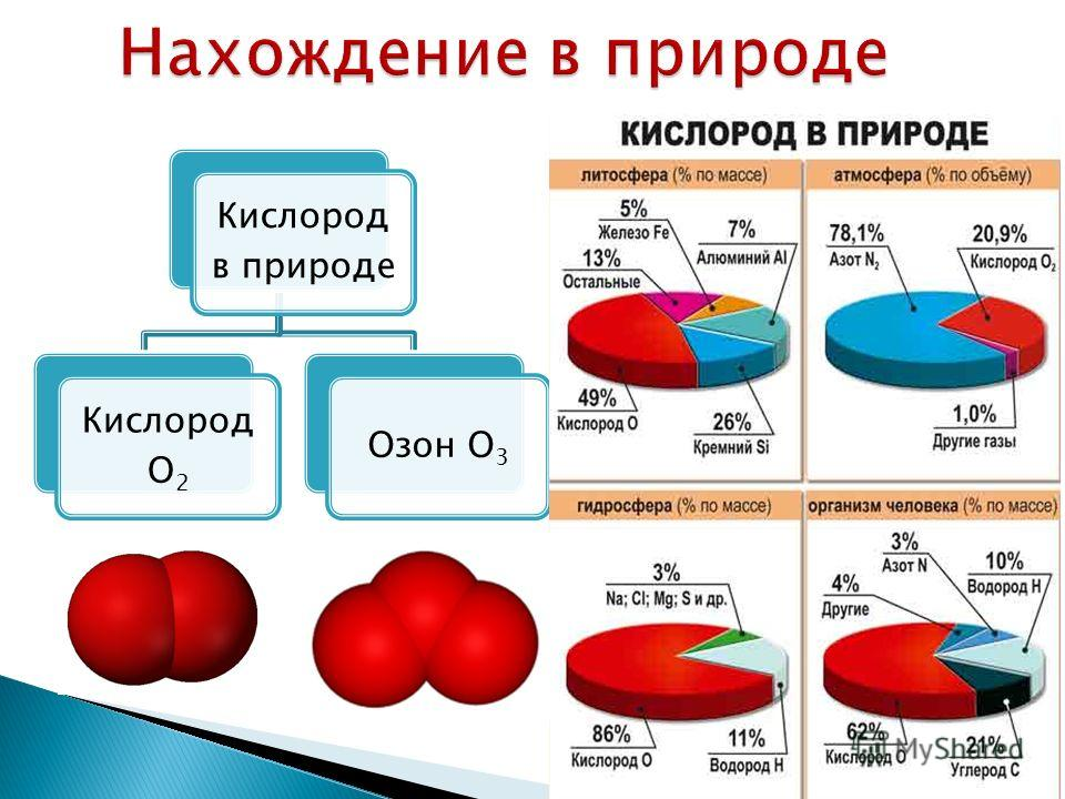 Кислород в природе Кислород О2 Озон О3