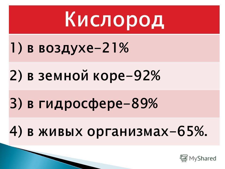 Кислород 1) в воздухе-21% 2) в земной коре-92% 3) в гидросфере-89% 4) в живых организмах-65%.