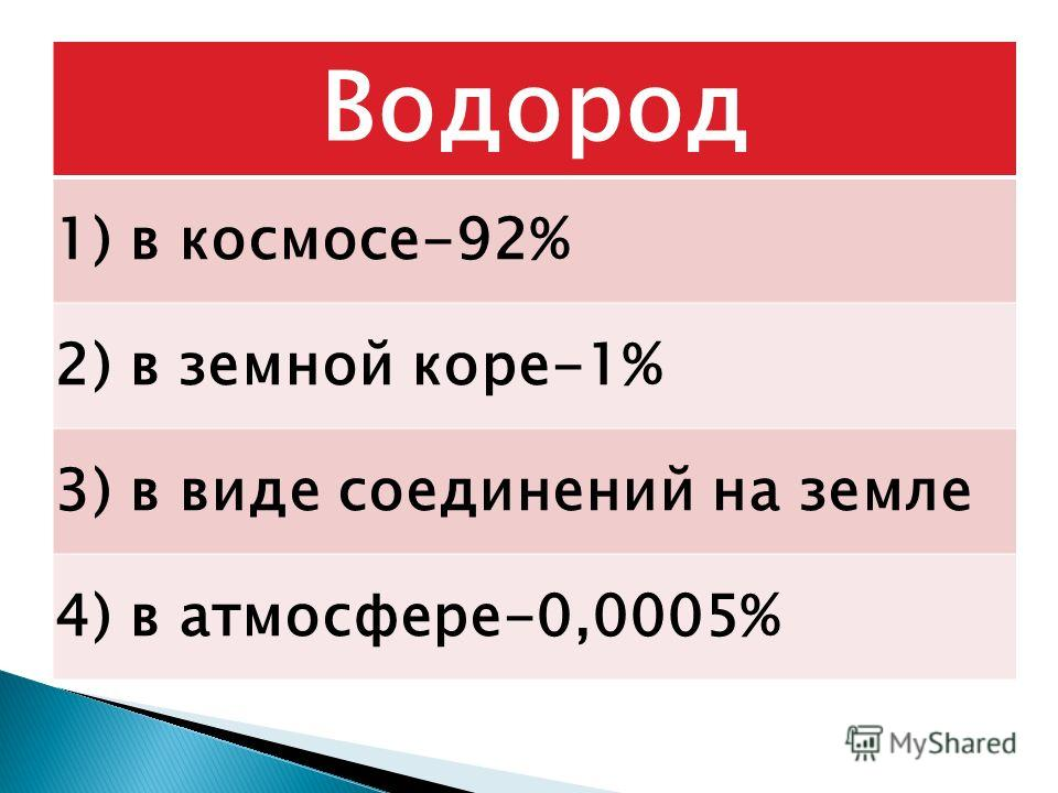 Водород 1) в космосе-92% 2) в земной коре-1% 3) в виде соединений на земле 4) в атмосфере-0,0005%