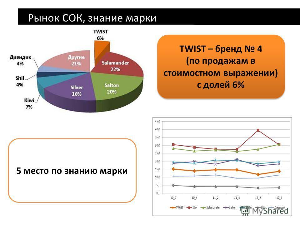 Рынок СОК, знание марки TWIST – бренд 4 (по продажам в стоимостном выражении) с долей 6% TWIST – бренд 4 (по продажам в стоимостном выражении) с долей 6% 5 место по знанию марки