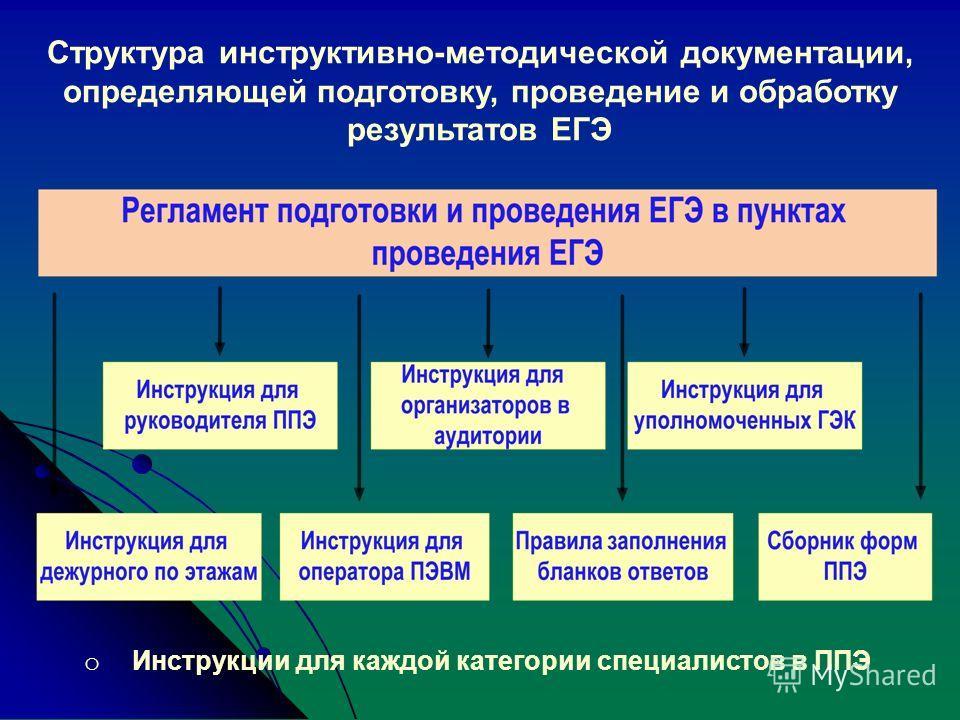 Структура инструктивно-методической документации, определяющей подготовку, проведение и обработку результатов ЕГЭ o Инструкции для каждой категории специалистов в ППЭ