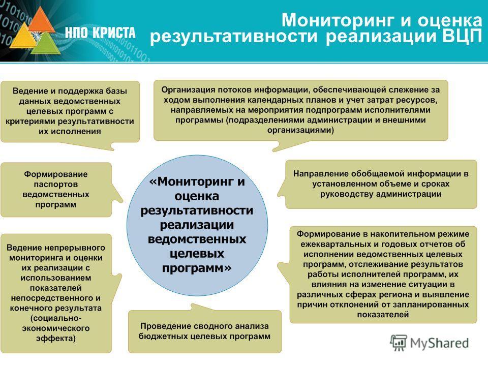 Мониторинг и оценка результативности реализации ВЦП