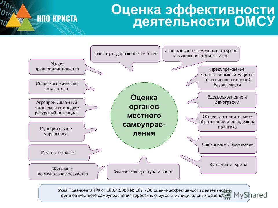 Оценка эффективности деятельности ОМСУ