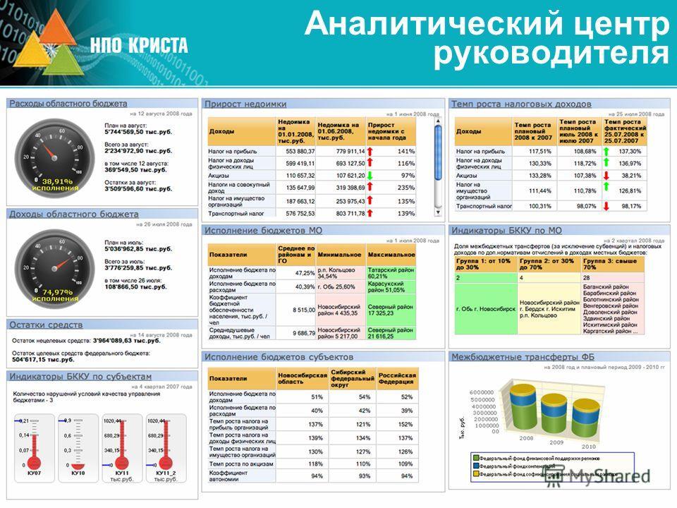 Аналитический центр руководителя