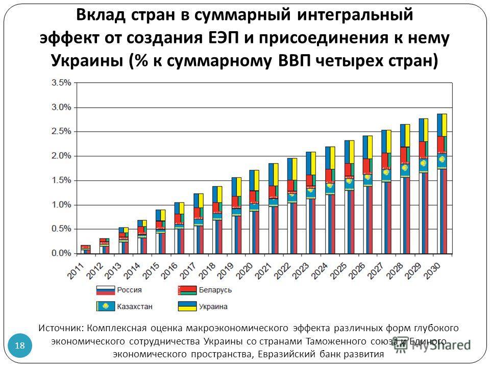 Вклад стран в суммарный интегральный эффект от создания ЕЭП и присоединения к нему Украины (% к суммарному ВВП четырех стран ) 18 Источник : Комплексная оценка макроэкономического эффекта различных форм глубокого экономического сотрудничества Украины