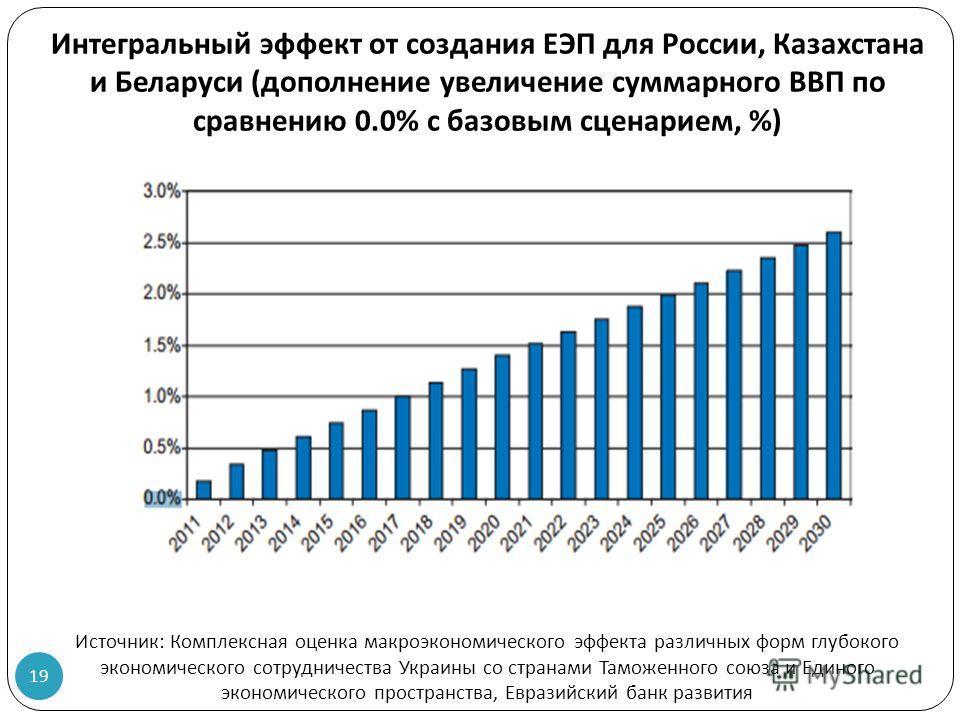 Интегральный эффект от создания ЕЭП для России, Казахстана и Беларуси ( дополнение увеличение суммарного ВВП по сравнению 0.0% с базовым сценарием, %) 19 Источник : Комплексная оценка макроэкономического эффекта различных форм глубокого экономическог