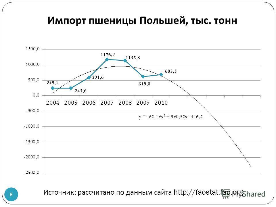 Импорт пшеницы Польшей, тыс. тонн Источник : рассчитано по данным сайта http://faostat.fao.org 8