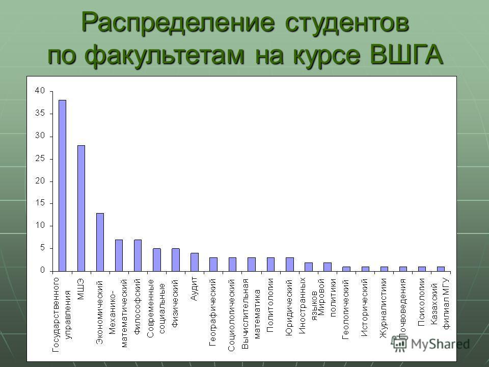 Распределение студентов по факультетам на курсе ВШГА