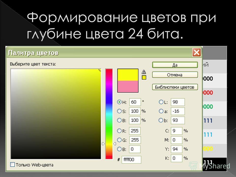 ЦветИнтенсивность КрасныйЗеленыйСиний Черный0000 Красный1111 0000 Зеленый0000 1111 0000 Синий0000 1111 Голубой0000 1111 Желтый1111 0000 Белый1111