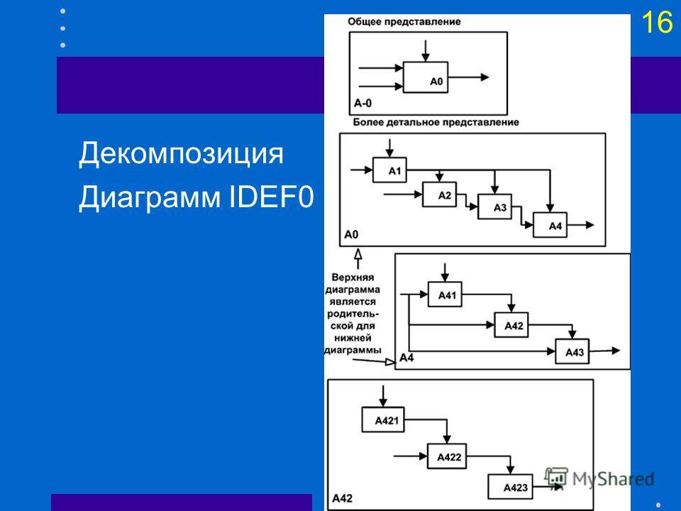 15 Нотация IDEF0 Процесс представляется в виде функционального блока, который преобразует входы в выходы при наличии необходимых ресурсов (механизмов) в управляемых условиях