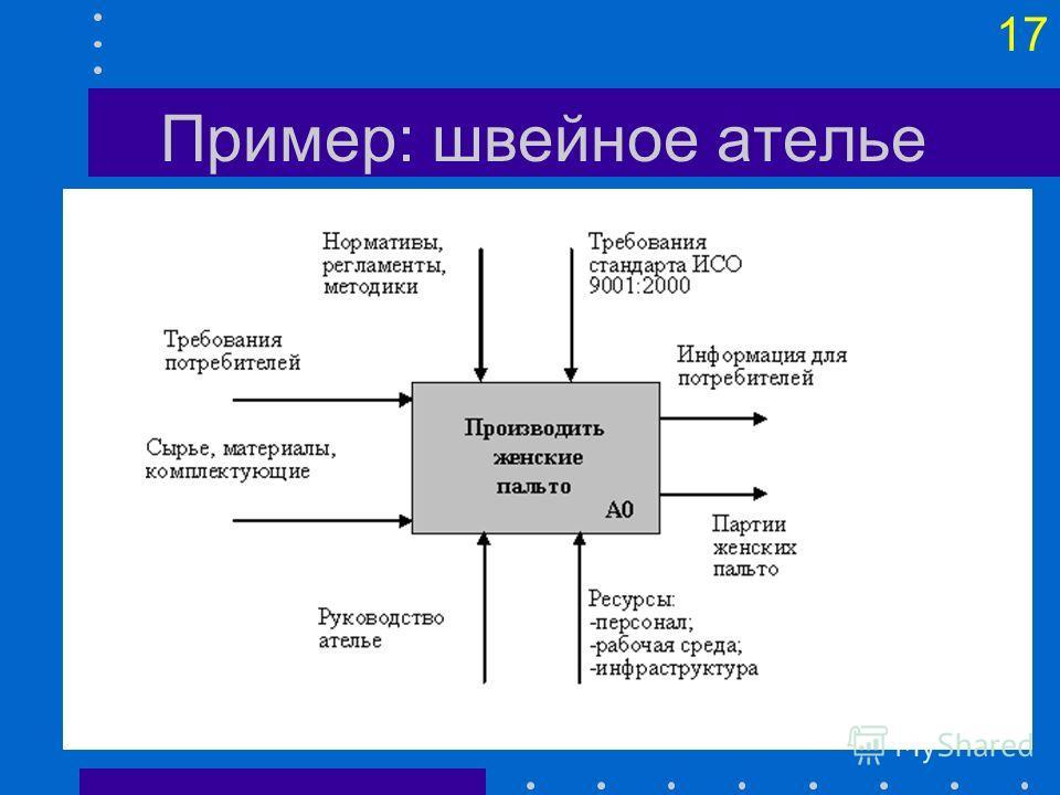 16 Декомпозиция Диаграмм IDEF0
