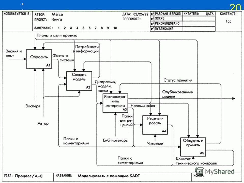 19 Построение IDEF0-модели Сбор информации об объекте, определение его границ; Определение цели модели; Построение, обобщение и декомпозиция диаграмм; Критическая оценка, рецензирование и комментирование.