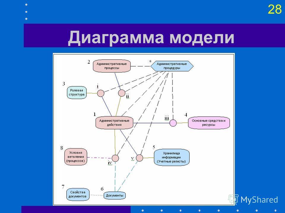 27 Инструменты моделирования Классификаторы позволяют описать поэлементный состав понятий, их атрибуты и иерархически упорядочить входящие в них элементы. Проекции устанавливают связи между понятиями, зафиксированными в классификаторах, и перечисляют