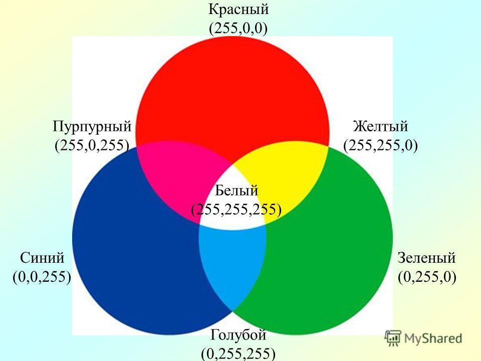 Красный (255,0,0) Желтый (255,255,0) Зеленый (0,255,0) Голубой (0,255,255) Синий (0,0,255) Пурпурный (255,0,255) Белый (255,255,255)
