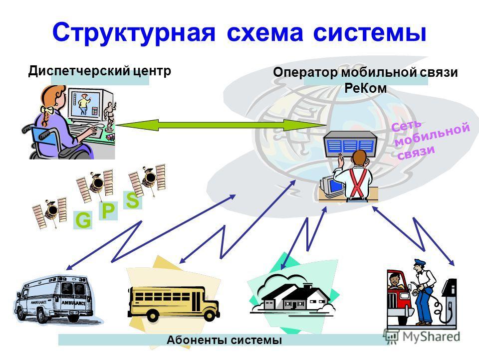 Диспетчерский центр Оператор мобильной связи РеКом Сеть мобильной связи G S P Структурная схема системы Абоненты системы