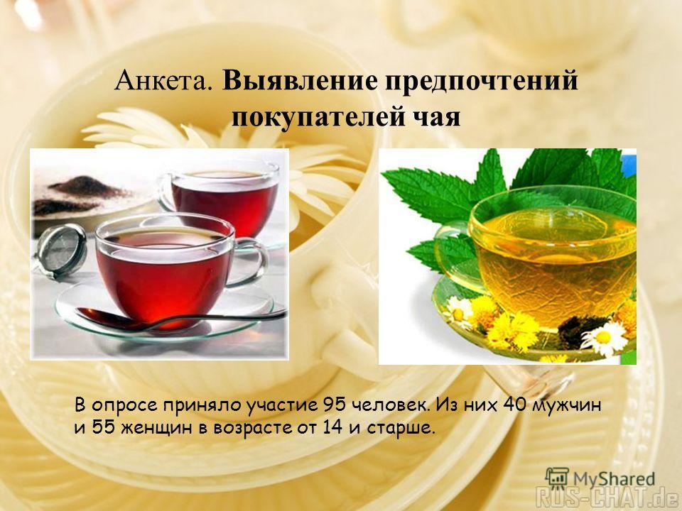 Анкета. Выявление предпочтений покупателей чая В опросе приняло участие 95 человек. Из них 40 мужчин и 55 женщин в возрасте от 14 и старше.